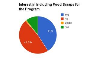 food scraps?